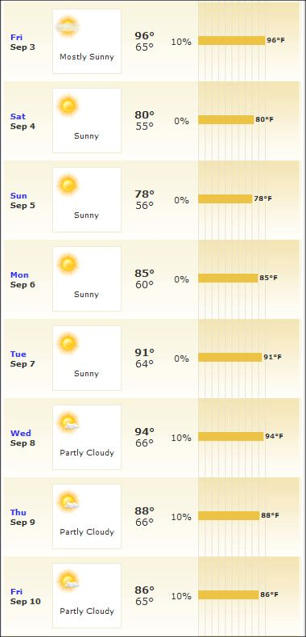 10 day forecast for